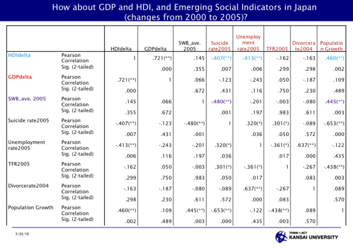 Assessment of Local Development through HDI and Subjective Well Being for Public Policy - page 34: How about GDP and HDI, and Emerging Social Indicators in Japan (changes from 2000 to 2005)?