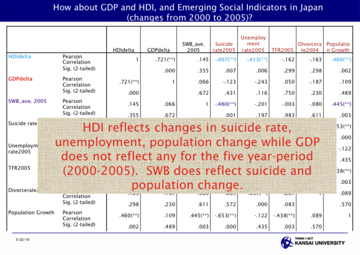 Assessment of Local Development through HDI and Subjective Well Being for Public Policy - page 35: How about GDP and HDI, and Emerging Social Indicators in Japan (changes from 2000 to 2005)?