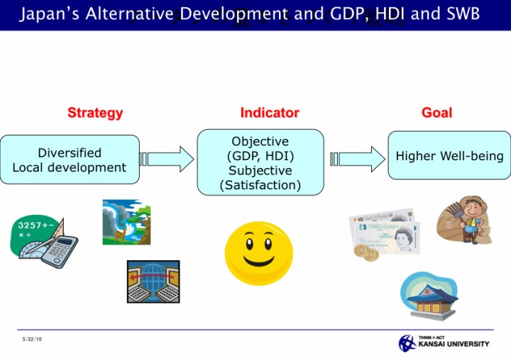 Assessment of Local Development through HDI and Subjective Well Being for Public Policy - page 39: Japan's Alternative Development and GDP, HDI, and SWB
