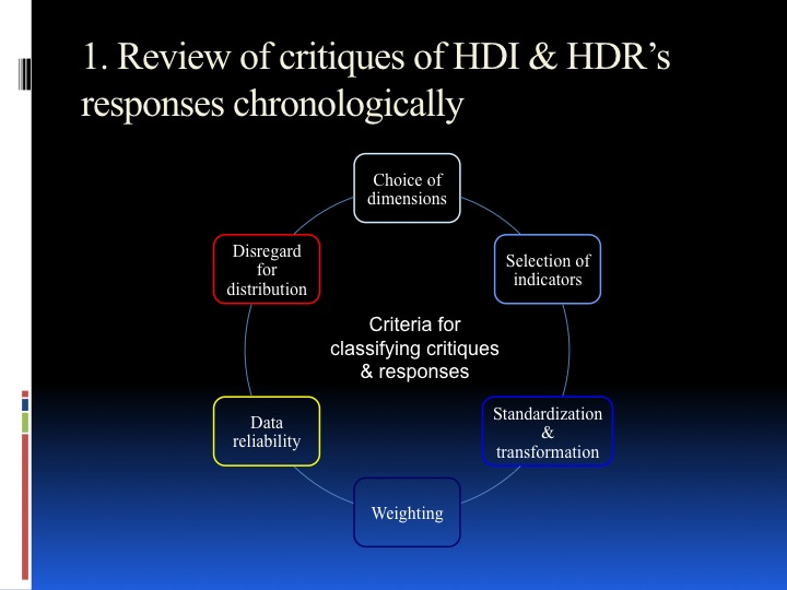 Towards a New HDI - historical review and future perspective - page 3: