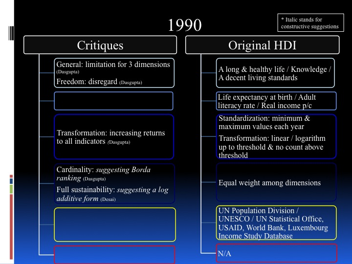 Towards a New HDI - historical review and future perspective - page 4: