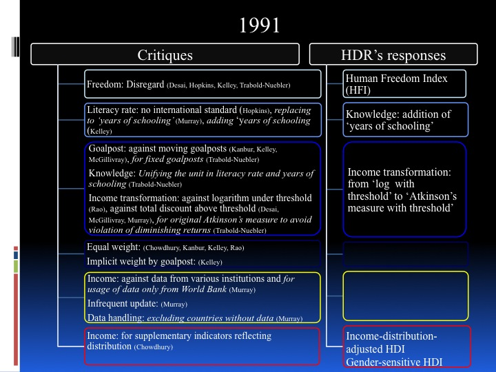 Towards a New HDI - historical review and future perspective - page 5: