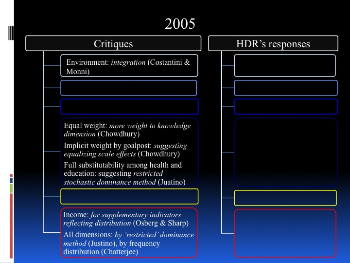 Towards a New HDI - historical review and future perspective - page 19: