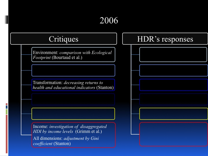 Towards a New HDI - historical review and future perspective - page 20: