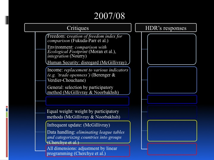 Towards a New HDI - historical review and future perspective - page 21:
