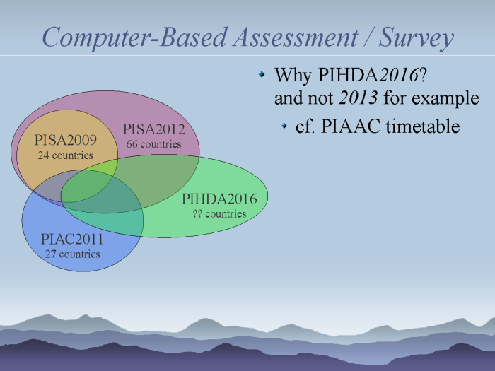 eResearch: Strategies to model and monitor human progress - page 15: Computer-Based Survey PIHDA2016