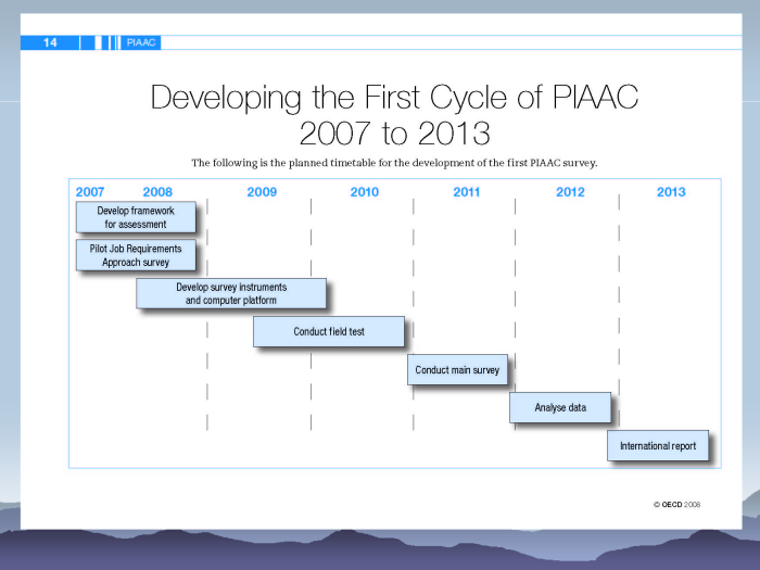 eResearch: Strategies to model and monitor human progress - page 16: PIAAC timetable